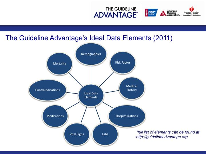 The Guideline Advantage's Ideal Data Elements (2011)