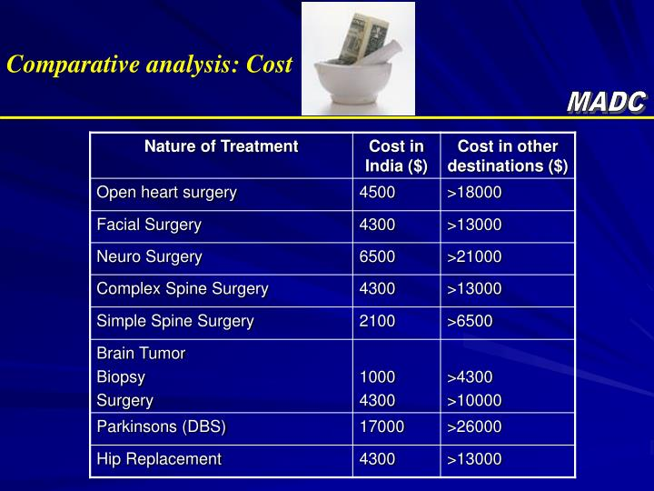 Comparative analysis: Cost