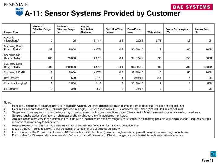 A-11: Sensor Systems Provided by Customer
