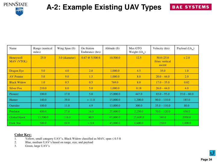 A-2: Example Existing UAV Types