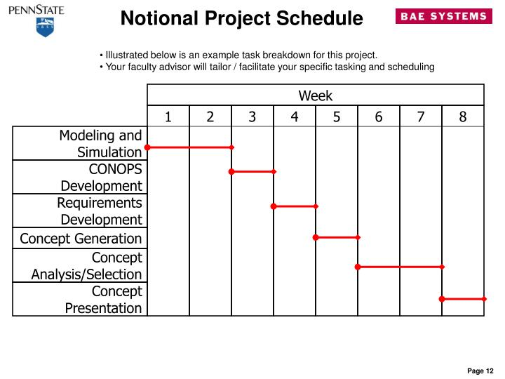 Notional Project Schedule