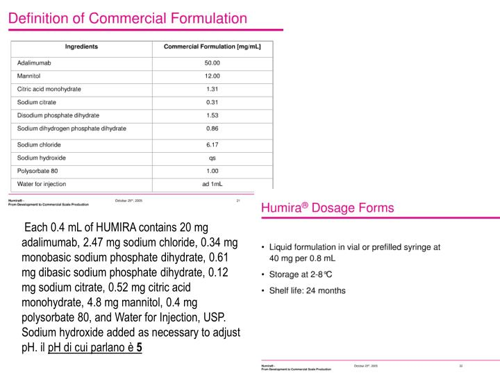 Each 0.4 mL of HUMIRA contains 20 mg adalimumab, 2.47 mg sodium chloride, 0.34 mg monobasic sodium phosphate dihydrate, 0.61 mg dibasic sodium phosphate dihydrate, 0.12 mg sodium citrate, 0.52 mg citric acid monohydrate, 4.8 mg mannitol, 0.4 mg polysorbate 80, and Water for Injection, USP. Sodium hydroxide added as necessary to adjust pH. il