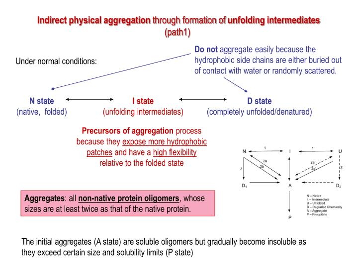 Indirect physical aggregation