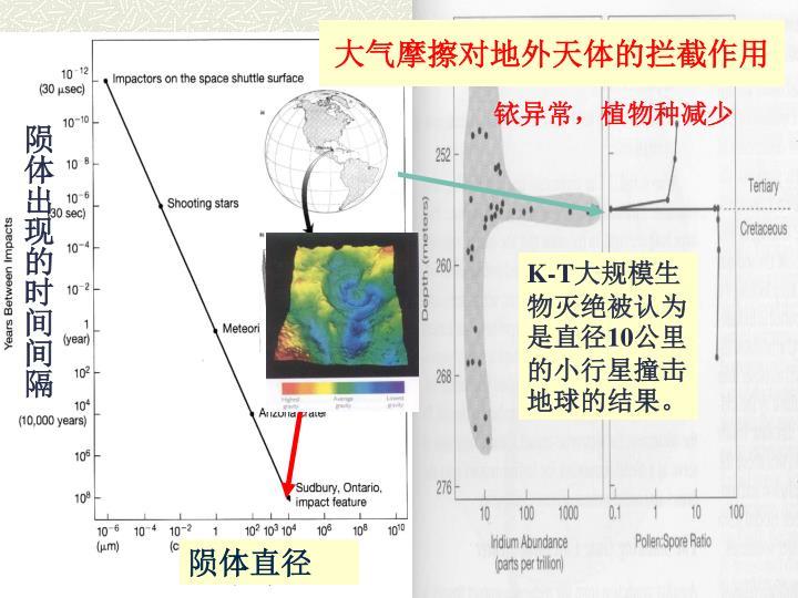 大气摩擦对地外天体的拦截作用