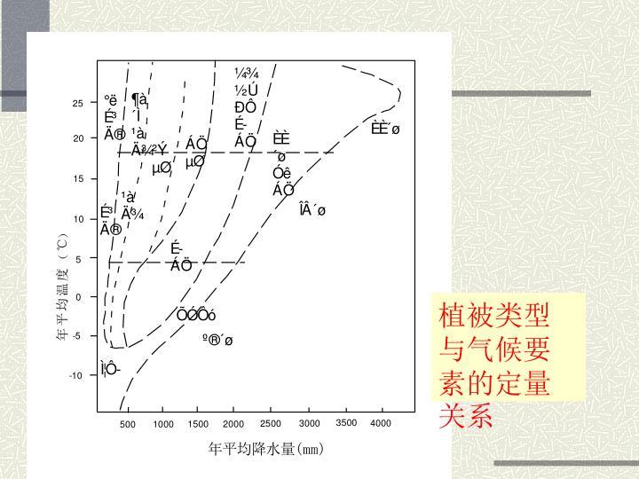 植被类型与气候要素的定量关系