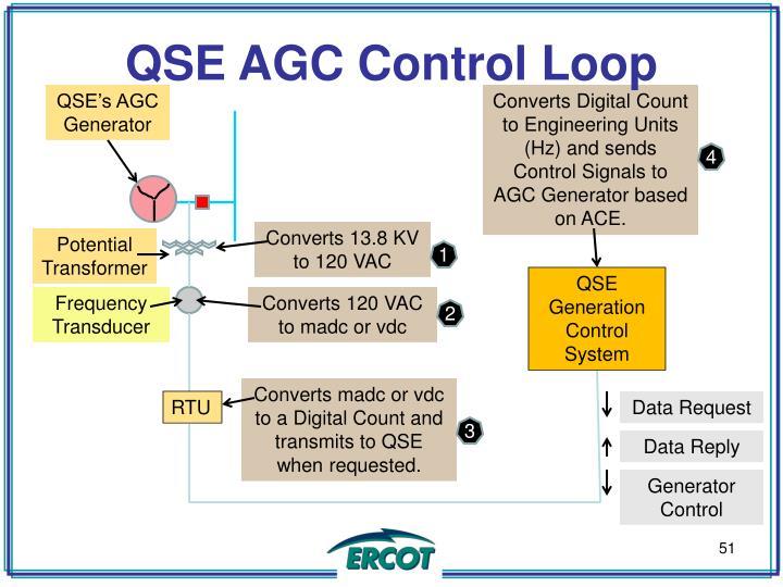 QSE AGC Control Loop
