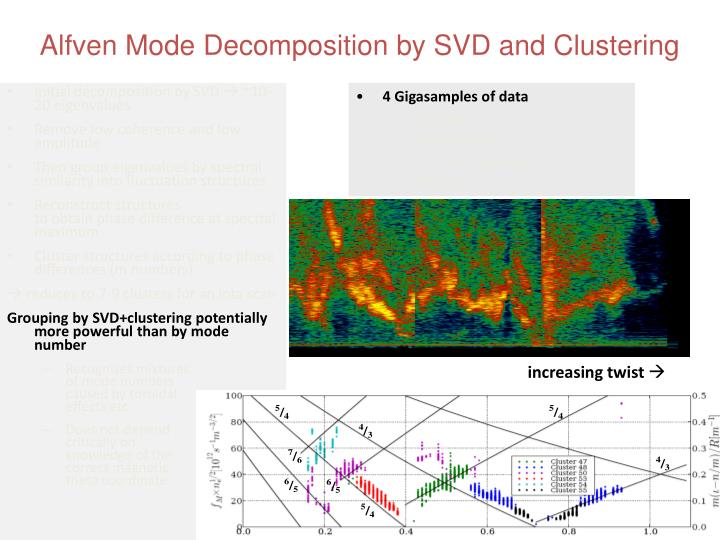 Alfven Mode Decomposition by SVD and Clustering