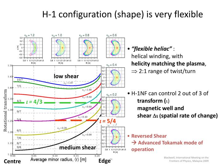 H-1 configuration (shape) is very flexible