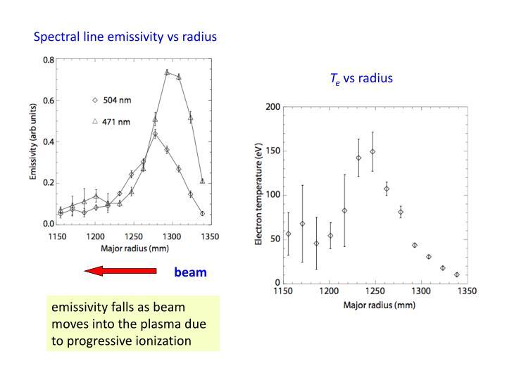 Spectral line emissivity vs radius