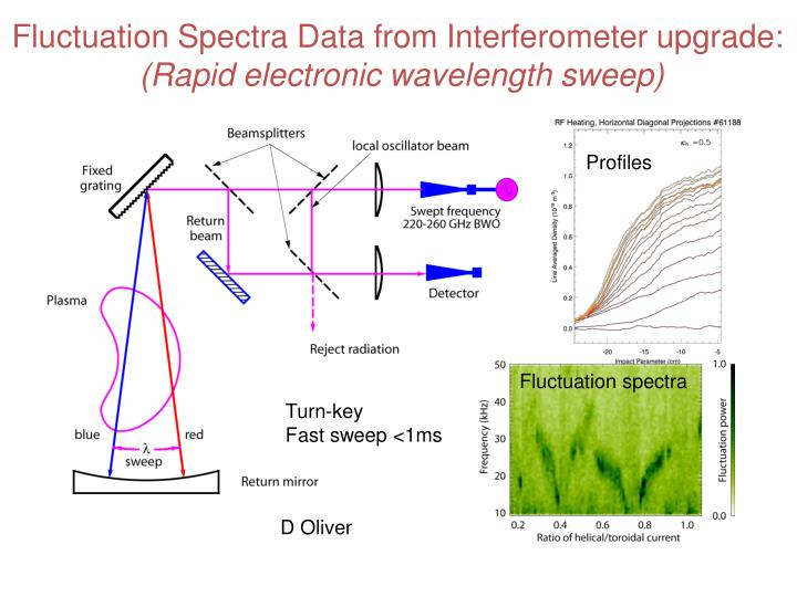 Fluctuation Spectra Data from Interferometer upgrade: