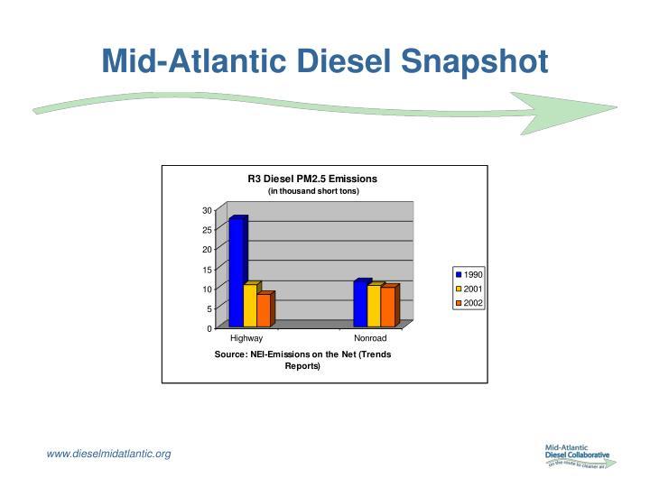 Mid-Atlantic Diesel Snapshot