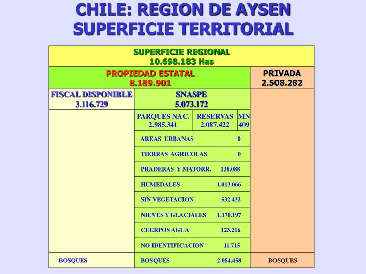 CHILE: REGION DE AYSEN
