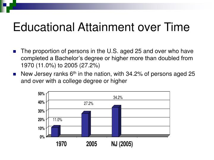 Educational Attainment over Time