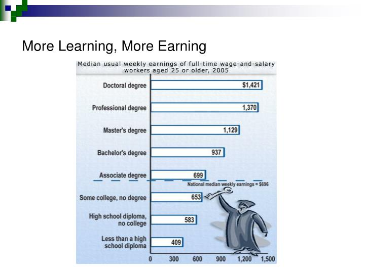 More Learning, More Earning