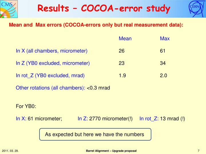 Results – COCOA-error study