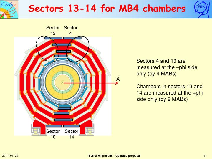 Sectors 13-14 for MB4 chambers