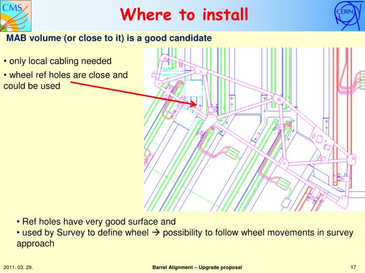 Where to install