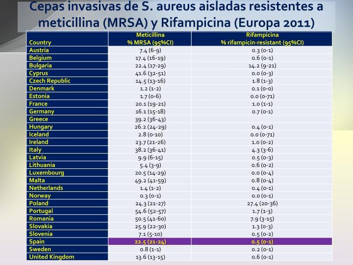 Cepas invasivas de S. aureus aisladas resistentes a meticillina (MRSA) y Rifampicina (Europa 2011)