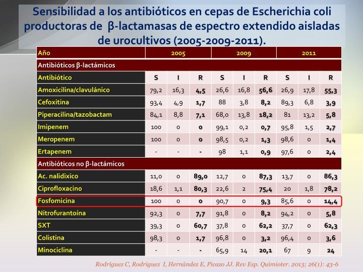 Sensibilidad a los antibióticos