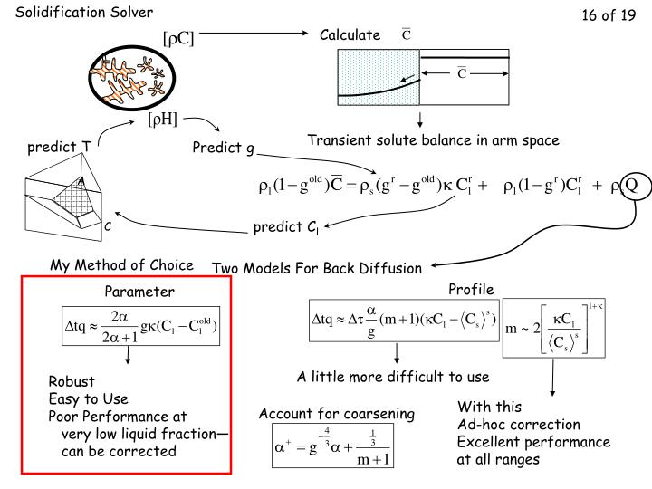 Solidification Solver