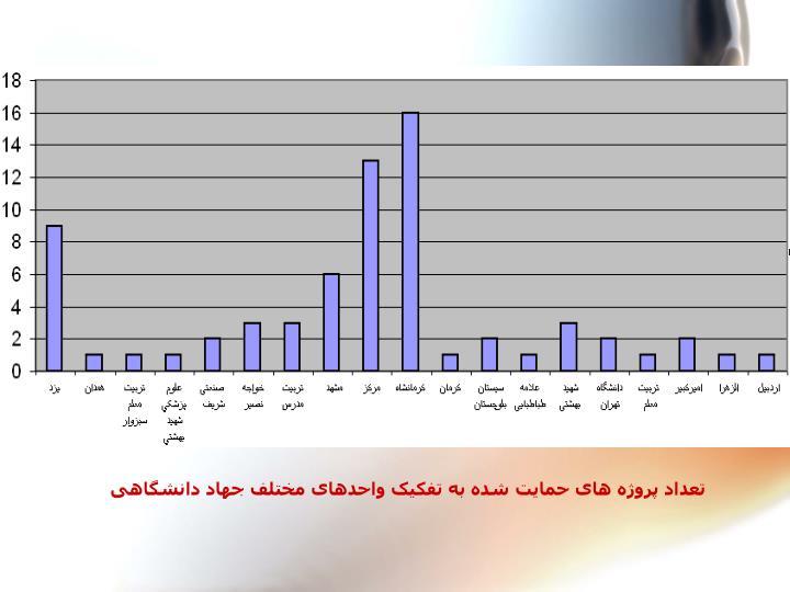 تعداد پروژه های حمایت شده به تفکیک واحدهای مختلف جهاد دانشگاهی