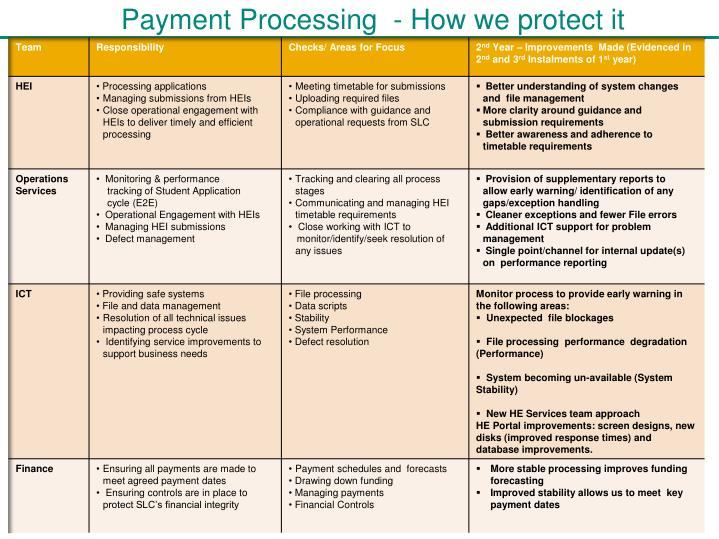 Payment Processing  - How we protect it
