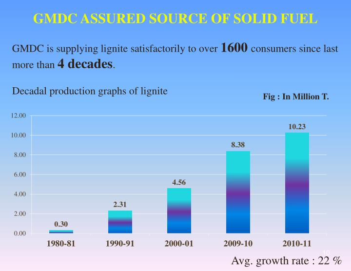 GMDC ASSURED SOURCE OF SOLID FUEL