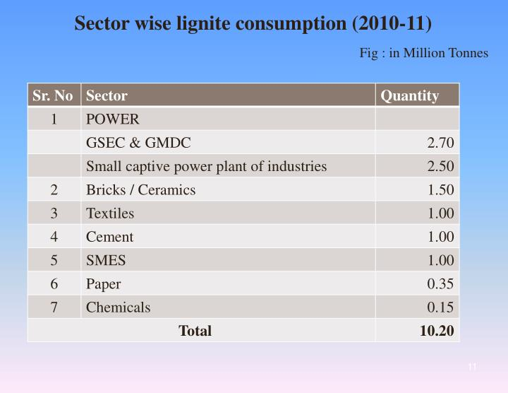 Sector wise lignite consumption (2010-11)