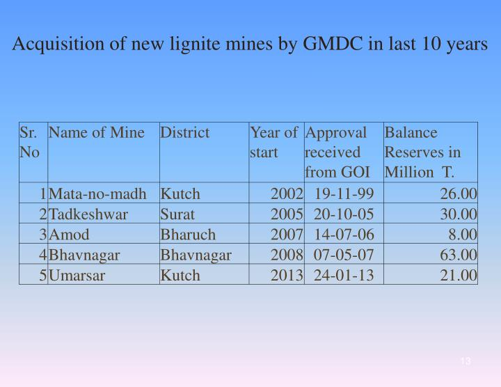 Acquisition of new lignite mines by GMDC in last 10 years