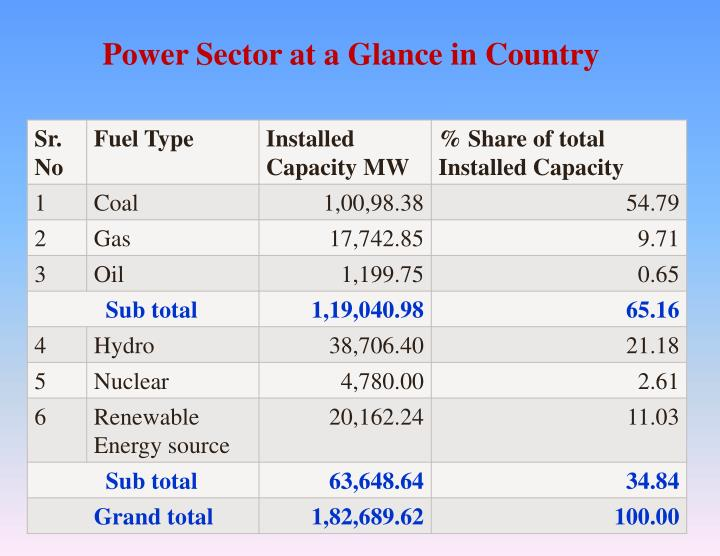 Power Sector at a Glance in Country