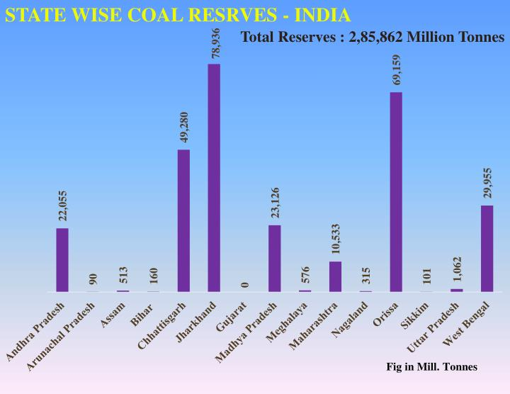 STATE WISE COAL RESRVES - INDIA