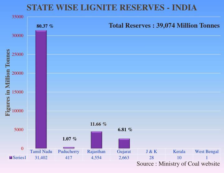 Total Reserves : 39,074 Million Tonnes