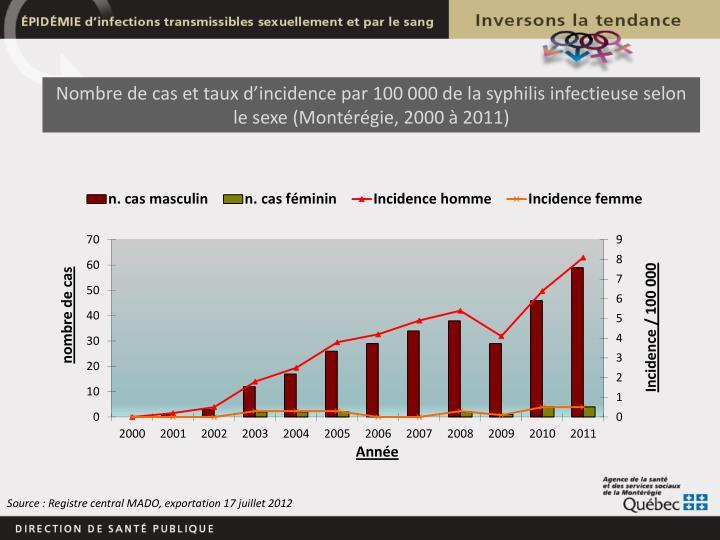 Nombre de cas et taux d'incidence par 100 000 de la syphilis infectieuse selon le sexe (Montérégie, 2000 à 2011)