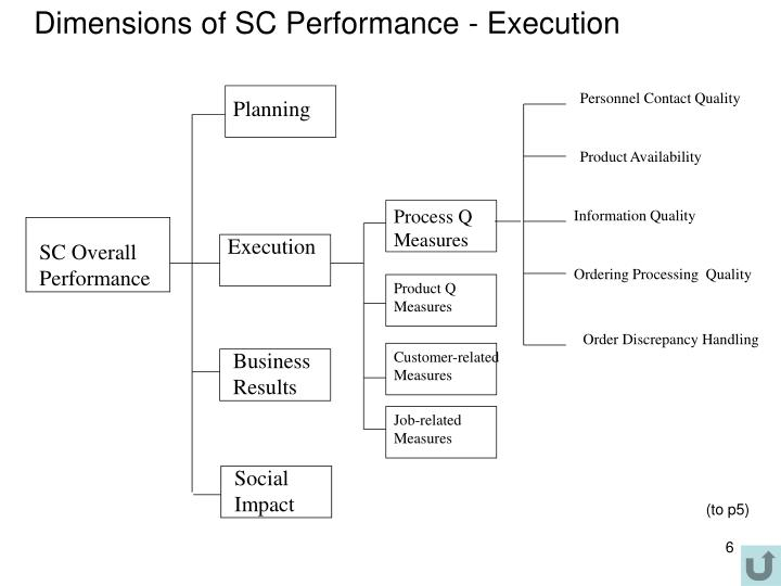 Dimensions of SC Performance - Execution