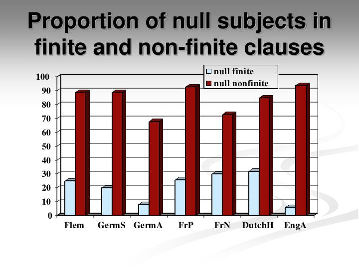 Proportion of null subjects in finite and non-finite clauses