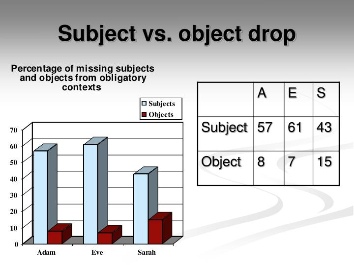 Subject vs. object drop