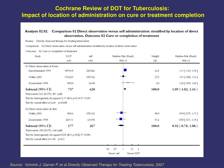 Cochrane Review of DOT for Tuberculosis: