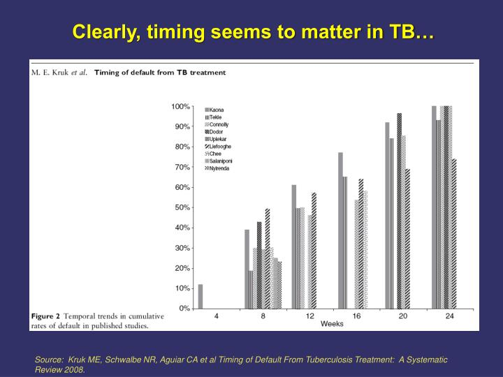 Clearly, timing seems to matter in TB…