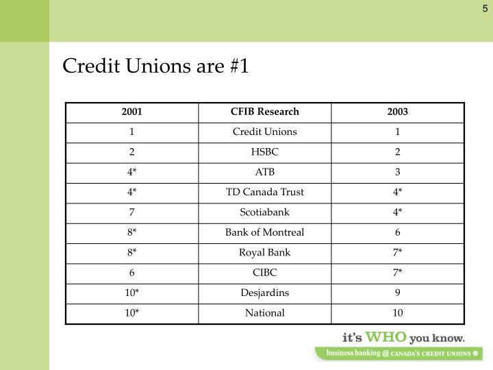 Credit Unions are #1