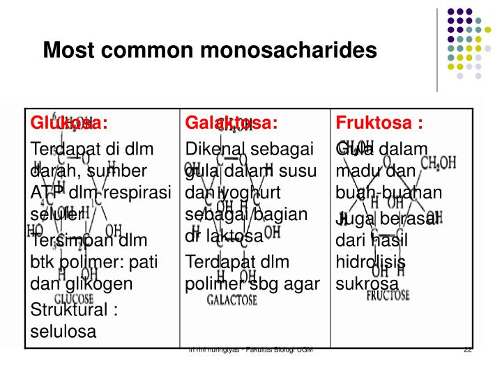 Most common monosacharides