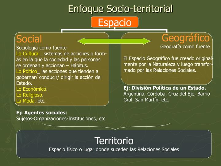 Enfoque socio territorial