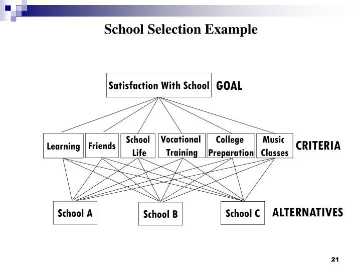 Satisfaction With School