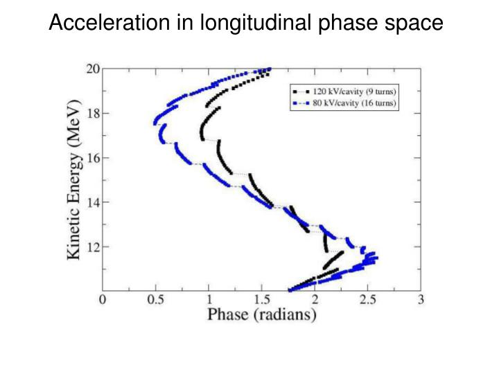Acceleration in longitudinal phase space