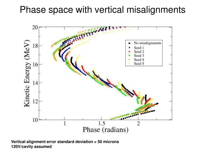 Phase space with vertical misalignments