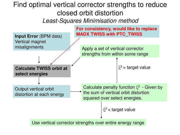 Find optimal vertical corrector strengths to reduce closed orbit distortion