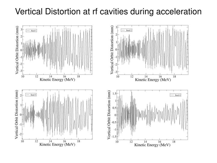 Vertical Distortion at rf cavities during acceleration