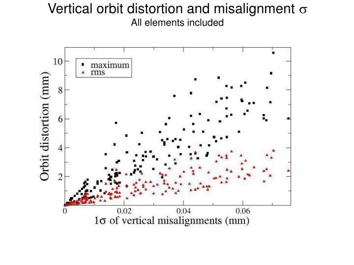 Vertical orbit distortion and misalignment