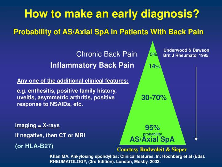How to make an early diagnosis?