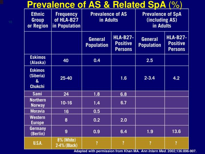 Prevalence of AS & Related SpA