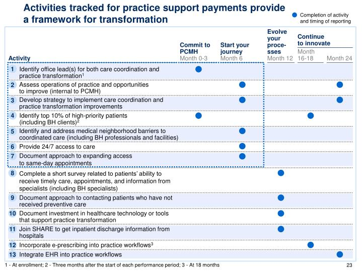 Activities tracked for practice support payments provide a framework for transformation